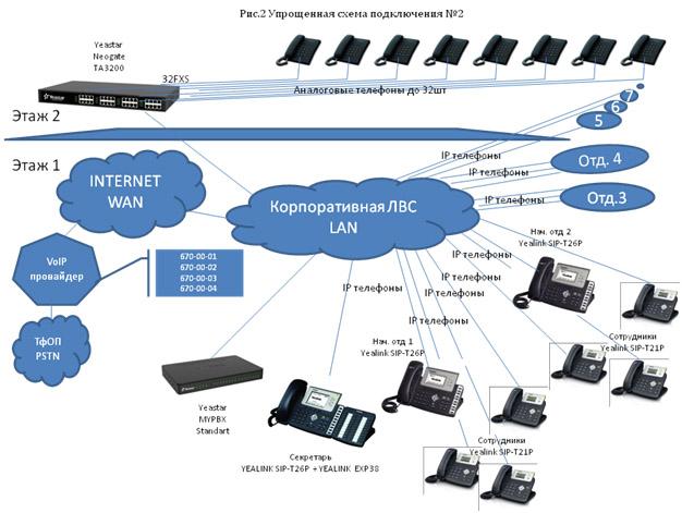 IP-телефония Yealink и Yeastar рис2