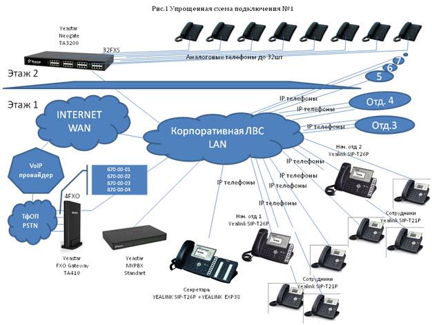 IP-телефония Yealink и Yeastar рис.1