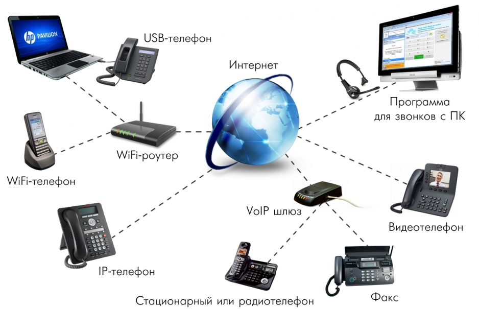 internet protocol voip technology How small businesses can use voice over internet protocol (voip)- internet technology for voice communications disclaimer: this booklet is intended for informational purposes only and does not constitute legal, technical.